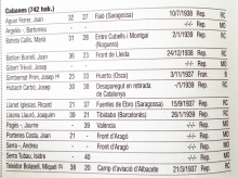 Combatents morts a la Guerra Civil