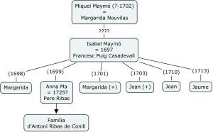 familia Maymo